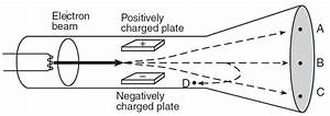 A Beam Of Electrons Has