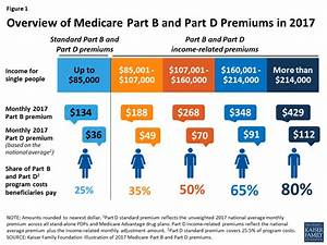Medicare Insurance Premiums Going Up For High Income