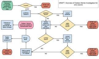 Documentation Process Flow Chart