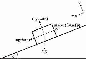 4  Free Body Diagram For Block With Mass  M  On Inclined