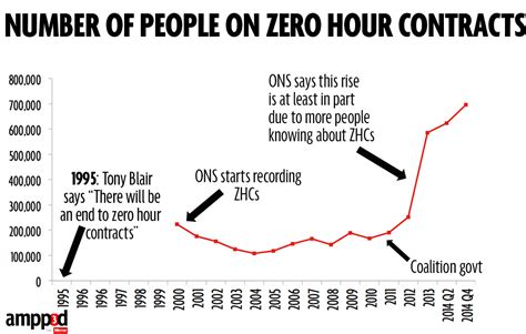 zero hours hour contracts workers employment right