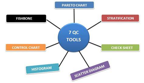 qc tools  apparel industry ordnur