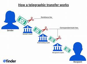 Telegraphic Transfer How Long Does It Take To Clear