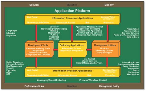 integrated information infrastructure reference model