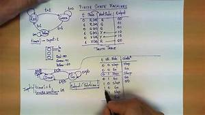 Finite State Machines Explained