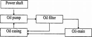 A Block Diagram Of An Oil Lubrication System