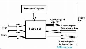 Control Unit   Components  Function  Design And Its Types