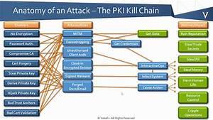 Pki Bootcamp - Anatomy Of A Certificate Attack