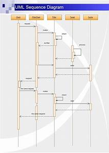 A Uml Sequence Diagram Is An Interaction Diagram That