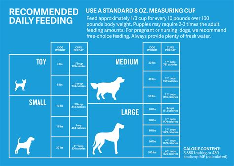 staffordshire bull terrier dietary requirements