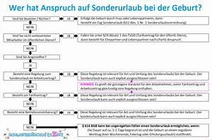 Fristen Berechnen : beh rdeng nge nach der geburt checkliste fristen kosten ~ Themetempest.com Abrechnung