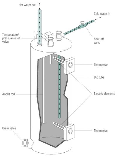Testing Water Heater Wiring Diagram by Testing Thermostats On Electric Water Heaters
