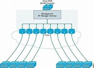 Medium Enterprise Design Profile Reference Guide