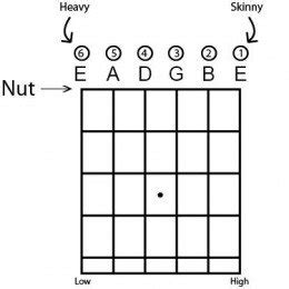guitar string letters how to play guitar a beginner s guide spinditty 30531
