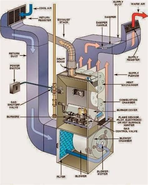 Ahu Air Handling Unit System Hvac Electrical