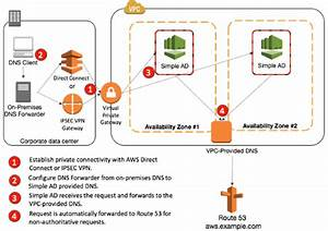How To Set Up Dns Resolution Between On