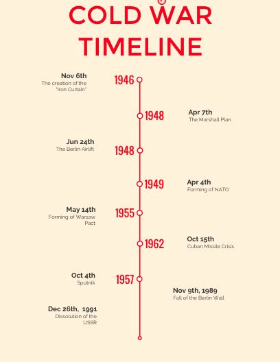 APUSH Cold War Timeline - by Jael Tesfaye [Infographic]