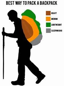 Tips For Choosing A Proper Fitting Backpack  U2013 Part 2