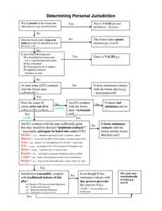Civil Procedure Personal Jurisdiction Flow Chart