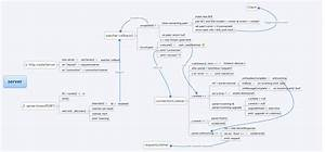 Node Js  Anatomy Of A Net Connection At Le Accidental