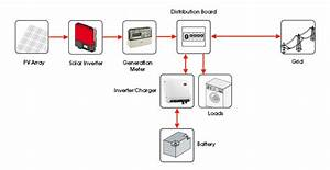 Grid Connected Battery Backup Systems