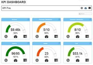 Project Dashboard Template Excel Free Kpi Dashboard Kpi