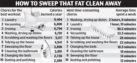 Housework Can Help You Burn Calories Year Daily