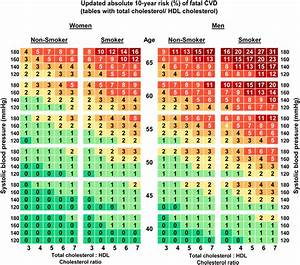 Cholesterol Hdl Ratio Chart Updated 2015 Risk Charts For Estimation Of Absolute 10
