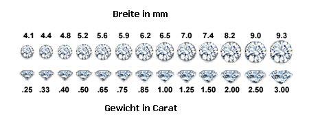 diamant carat gewicht goldstuebchen