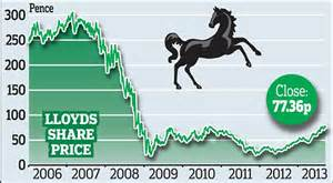 The lloyds bank share price has zoomed past 50p in today's trading. Small investors have one year wait for Lloyds share sale | Daily Mail Online