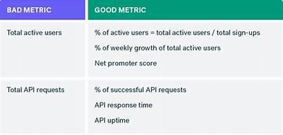 Metrics Bad Examples Metric Outcomes Choosing Matter