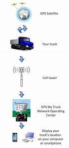 Gps Tracking  U0026 Monitoring
