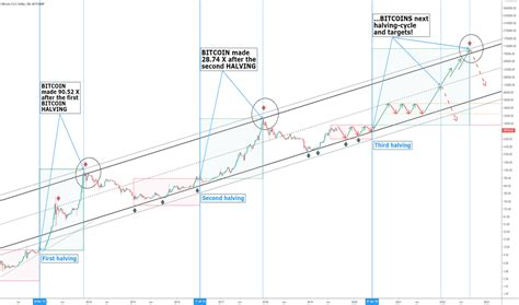 Projection and price of bitcoin in july 2020: Bitcoin Price Projection 2020 Bitcoin Halving Chart - TRADING