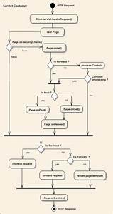 Java Web Application Development With Click Framework