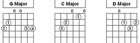 sink florida sink acoustic tab 7 great ways to improve your rhythm guitar