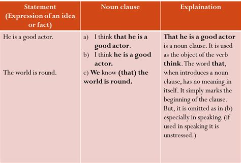 The noun clause acts as the object of the preposition. Grammar : Clauses: Noun Clause Patterns