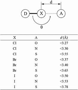 Geometrical Definition Of Halogen Bonds In This Study