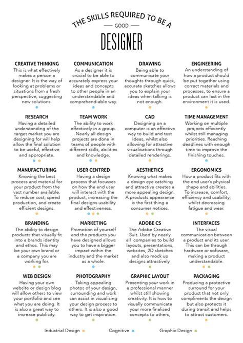 Industrial Design Resume by Industrial Design Skills Poster On Behance