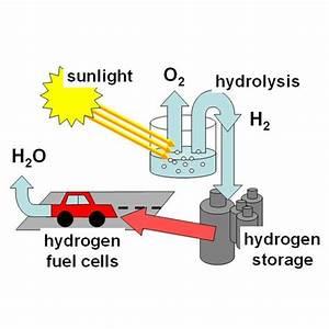 Know Your Alternate Fuels  Hydrogen