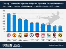 Chart Freshly Crowned European Champions Sport No 1