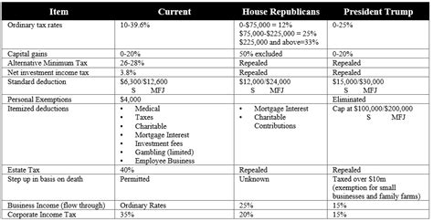 Prospects For Us Tax Reform In 2017  Engineered Tax. Printable Fireman Badge. Country Brochure Template. Restaurant Server Resume Templates. Sample Cover Letter For High School Students With Template. Consulting Proposal Templates. Resume Objective Business. Simple Promissory Note Form Template. Resume Templates For Receptionist Template