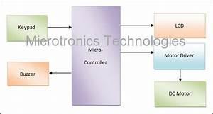 Microcontroller Based Digital Code Lock