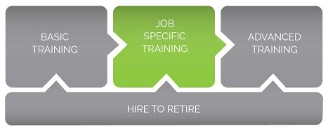 job specific training tdshoucom