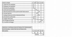 Distribucion  Diagrama De Flujo Proceso De Distribucion
