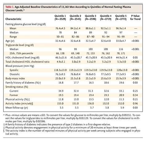 normal fasting plasma glucose levels  type  diabetes