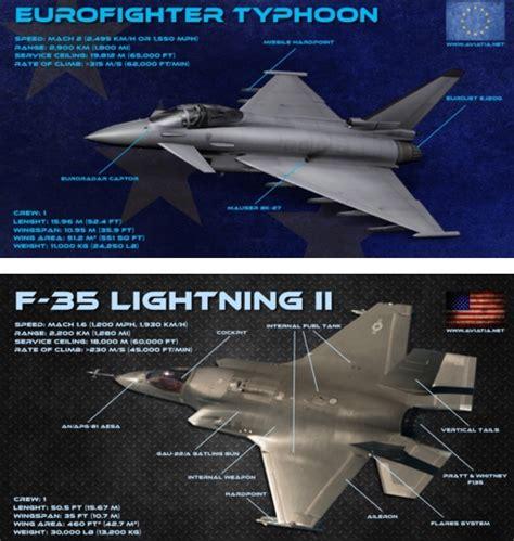 Eurofighter Vs F-35