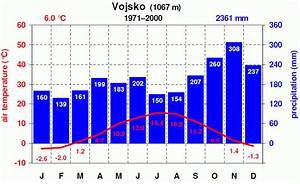 Meteo Si - National Meteorological Service Of Slovenia