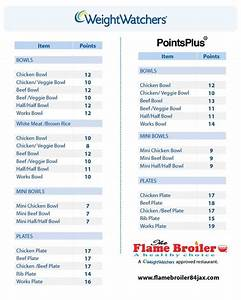 Parks  Weight Watchers Points Chart And The O U0026 39 Jays On Pinterest
