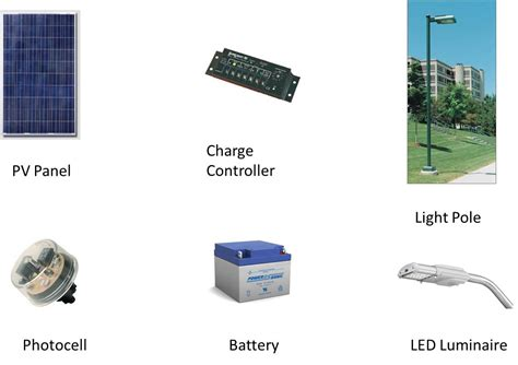 led light panel with solar lights with is components and working principle