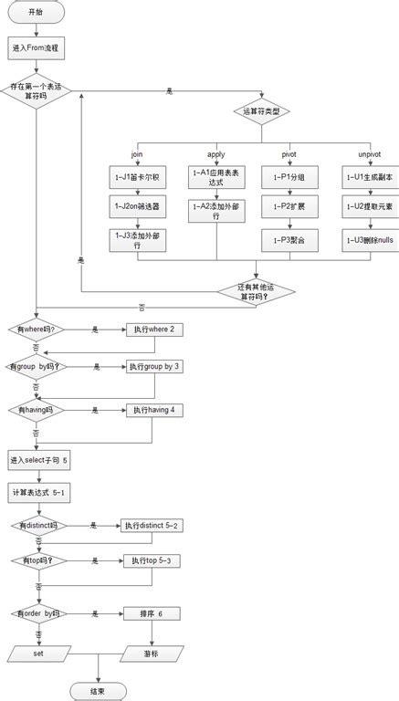 SQL server T-sql语句查询执行顺序 - 学无止境Time - 博客园